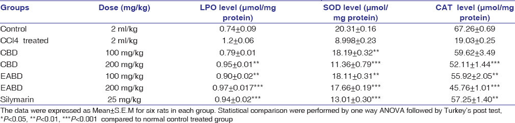 Table 2: Effect of CBD and EABD on LPO, GSH and CAT levels in CCl<sub>4</sub> induced Rats