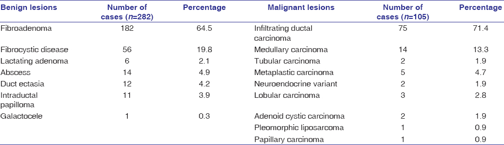 Table 1: Distribution of various benign and malignant breast lesions