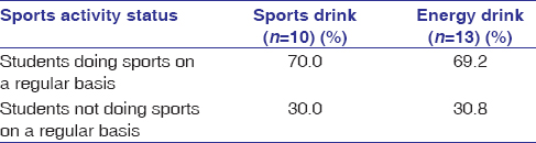 Awareness and usage of sports and energy drinks among