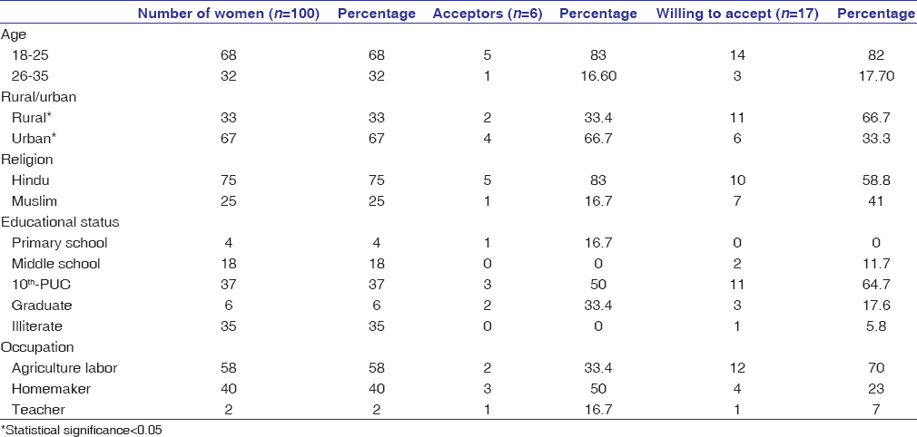 Table 1: Sociodemographic distribution and profile of acceptors of the respondents