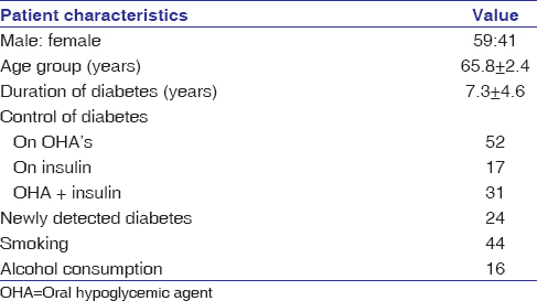 Clinical and laboratory profile of diabetic ketoacidosis in