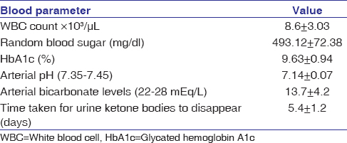 Table 3: Biochemical and hematological profiles of diabetic ketoacidosis patients at the time of admission