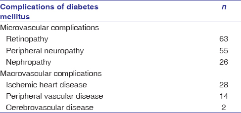 Table 5: Complications of diabetes mellitus