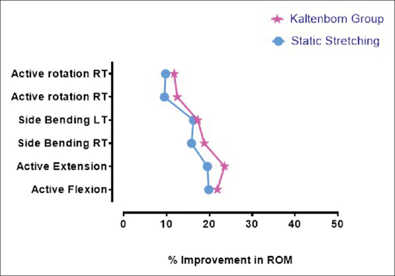 Effects of static stretching in comparison with Kaltenborn