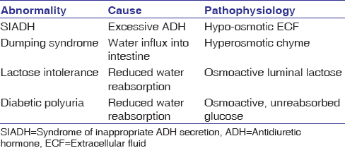Table 2: Some pathophysiology due to abnormal osmotic forces