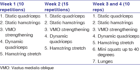 Table 1: Exercises given during the 3 weeks